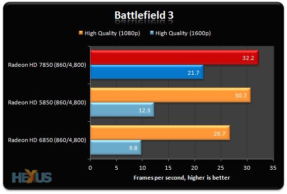 Review: AMD Radeon HD 7850 vs 6850 vs 5850 at same clocks ...