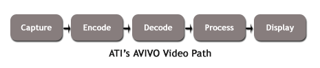Avivo Video Path