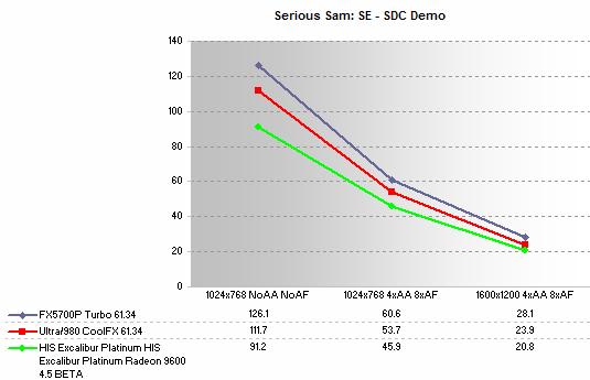 Review: HIS Excalibur Platinum Radeon 9600 - Graphics