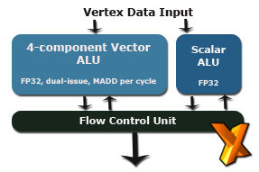 vertex unit