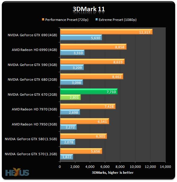 Review: NVIDIA GeForce GTX 670 - Graphics - HEXUS net - Page 4