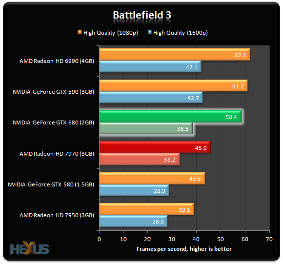 Review: NVIDIA GeForce GTX 680 2GB graphics card ...