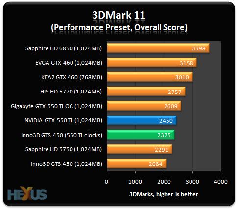 Review Nvidia Geforce Gts 450 Vs Gtx 550 Ti At Same Clocks