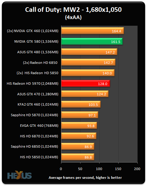 NVIDIA GeForce GTX 580 graphics card review - Graphics