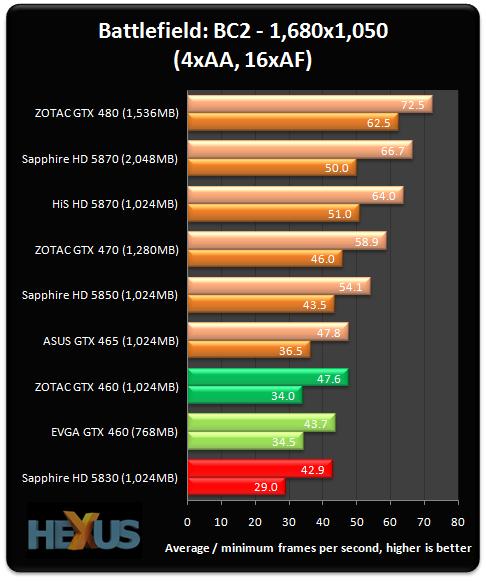 http://img.hexus.net/v2/graphics_cards/nvidia/Fermi/GTX4612/BC1.png