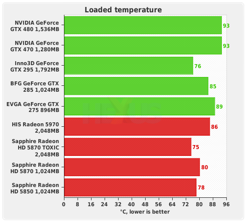 http://img.hexus.net/v2/graphics_cards/nvidia/Fermi/GTX470/30.png
