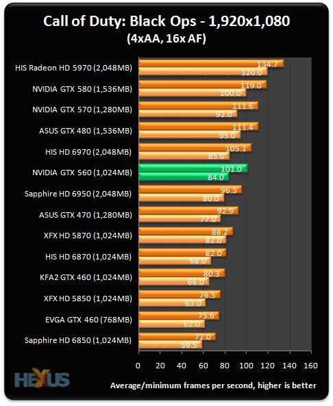NVIDIA GeForce GTX 560 Ti 1GB graphics card review ...