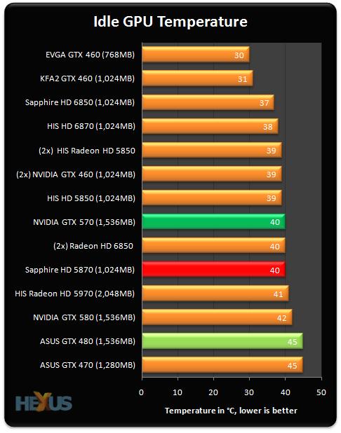 nvidia geforce gtx 570 drivers