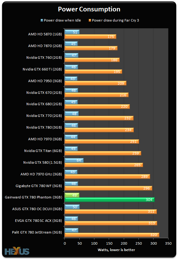 Review: Gainward GeForce GTX 780 Phantom GLH - Graphics