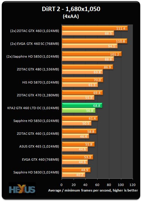 KFA2 GeForce GTX 460 1GB LTD OC graphics card review ...