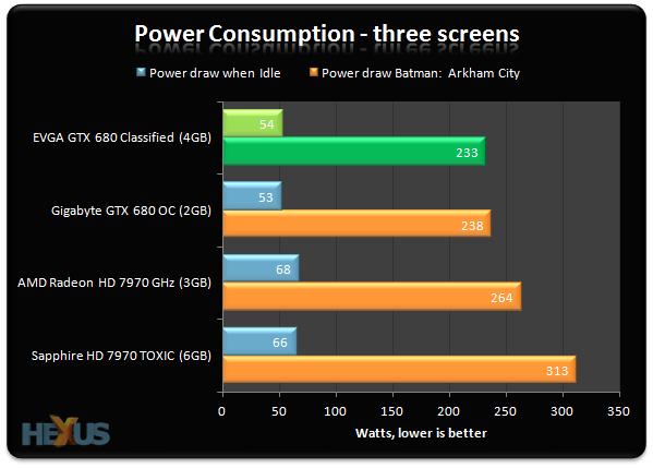 Review: EVGA GeForce GTX 680 Classified 4GB - Graphics - HEXUS net