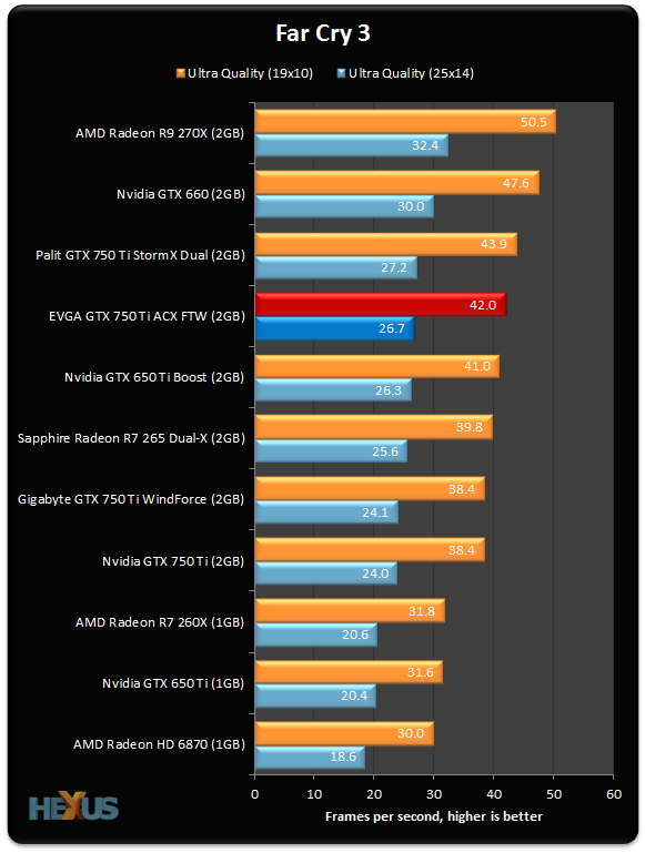 GTX 660 is only marginally faster than the GTX 750 Ti