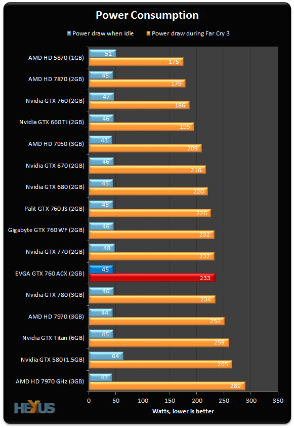 Review: EVGA GeForce GTX 760 Superclocked ACX - Graphics ...