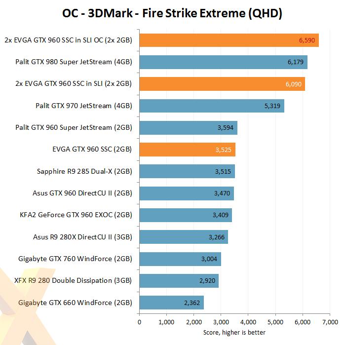 Review: EVGA GeForce GTX 960 SSC in 2-way SLI - Graphics