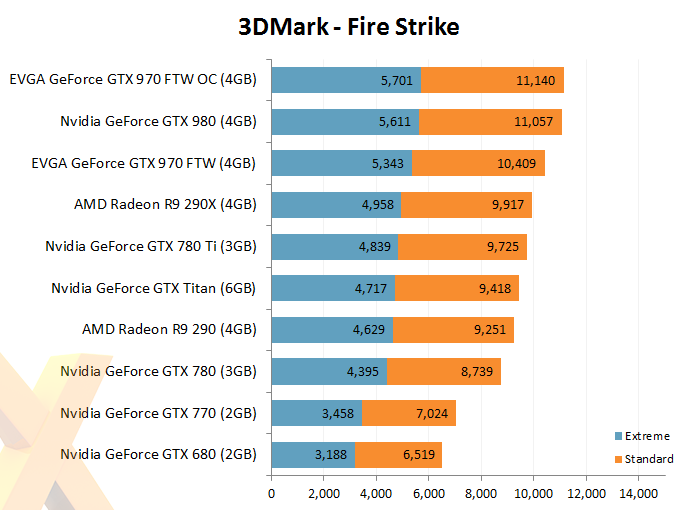 970 FTW SLI vs Classified 680 SLI - EVGA Forums