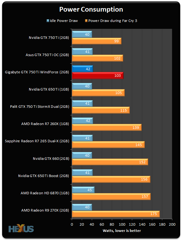 Review: Gigabyte GeForce GTX 750 Ti WindForce - Graphics ...