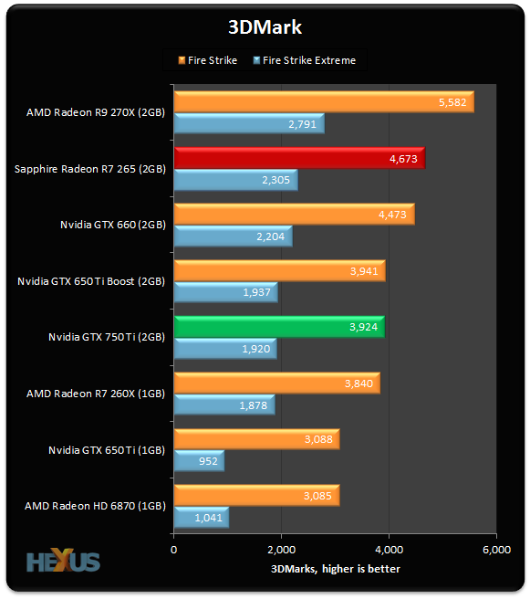 Review: Nvidia GeForce GTX 750 Ti (28nm Maxwell) - Graphics
