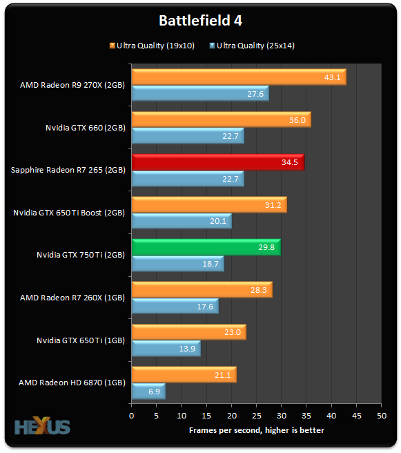 GTX 750 Ti benchmarks at the same level as a Radeon R7 260X from AMD and  over 10 per cent slower than the price-comparable R7 265. Architecture  improvements ...