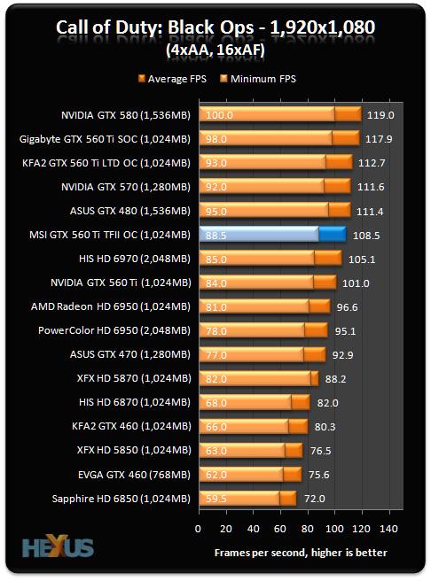 Msi Geforce Gtx 560 Ti Twin Frozr Ii Oc Graphics Card Review Graphics Hexus Net Page 5