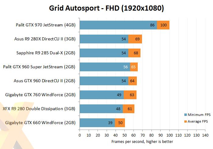 Review: Palit GeForce GTX 960 Super JetStream - Graphics