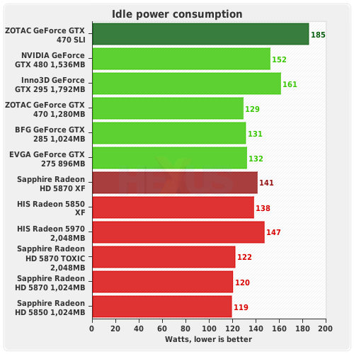 Review: ZOTAC GeForce GTX 470 - tested in SLI and compared