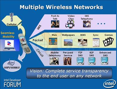 Seamlessly inter operable wireless standards