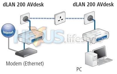 dLAN 200 AVdesk - one usage scenario