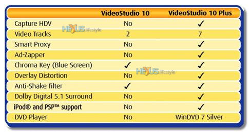 Basic comparison Ulead Studio 10 and 10 Plus