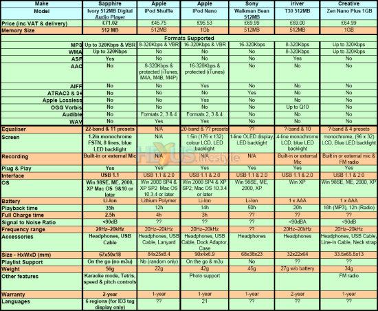 Music player comparison chart