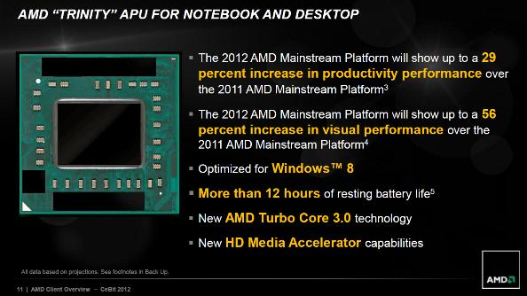 AMD Trinity Performance Slide