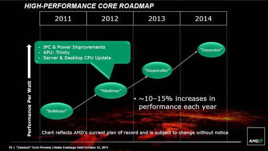 AMD Performance Roadmap