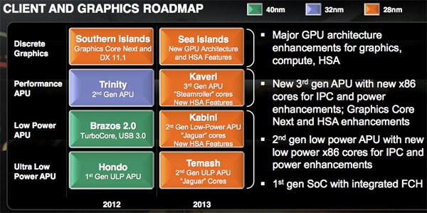 AMD 2012-2013 GPU Roadmap
