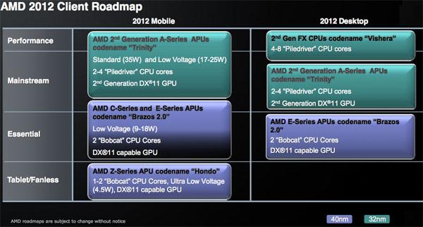 AMD 2012 CPU Roadmap