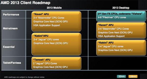 AMD 2013 CPU Roadmap