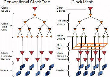 AMD Resonant Clock Mesh