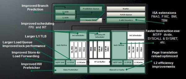 AMD Opteron 6300 Piledriver
