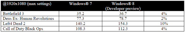 AMD Bulldozer Windows 8 Benchmarks