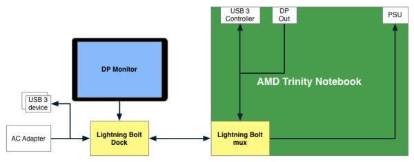 AMD Lightning Bolt Interface