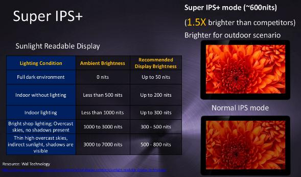 ASUS Transformer Prime Super IPS+ Panel