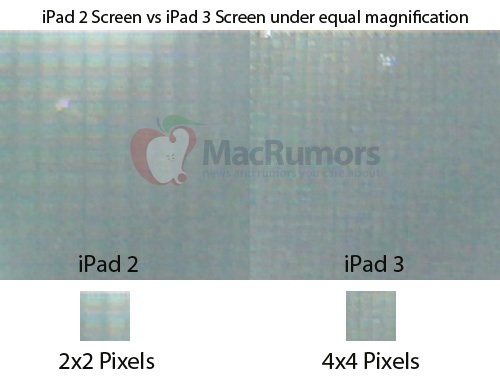 iPad 2 pixels VS iPad 3 pixels