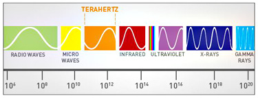 Terahertz radiation