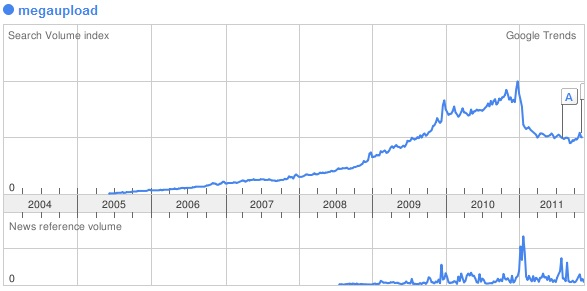Megaupload search trend
