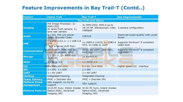 Intel Bay Trail Slide