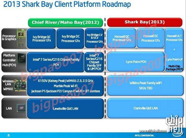 Intel Platform Roadmap