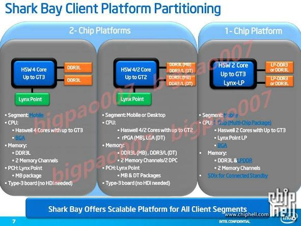 Intel Haswell platform partitioning