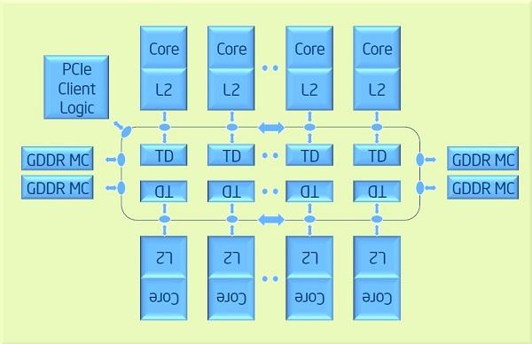 Xeon Phi Overview