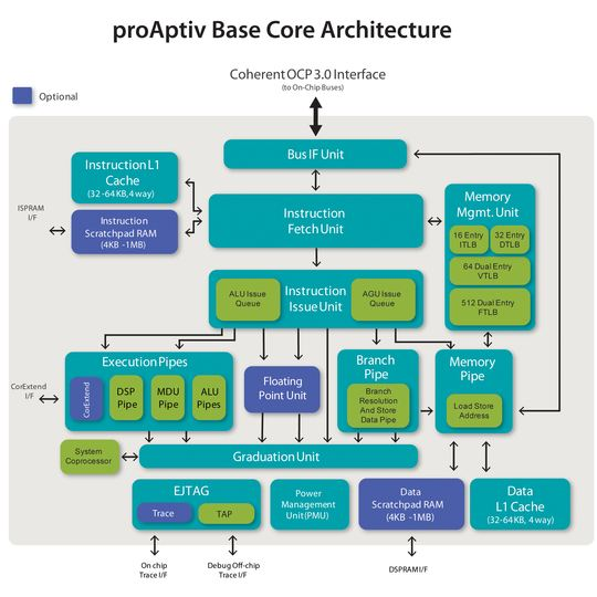 Mips Launches Arm Cortex A15 Competitor Aptive Cpu