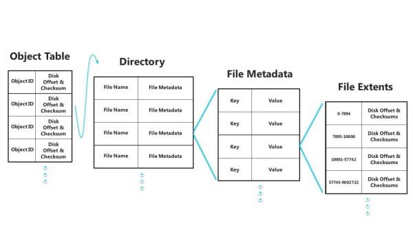 Microsoft details new Windows Server 8 ReFS filesystem - Software