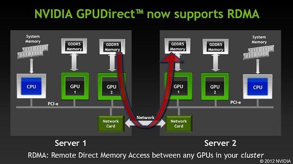 GPUDirect