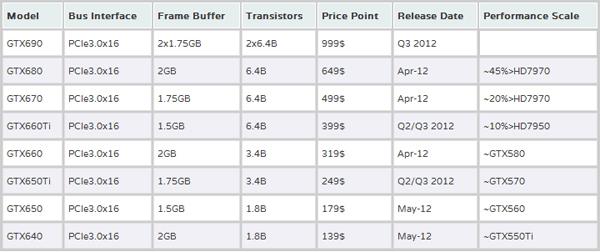 Rumoured Kepler Prices